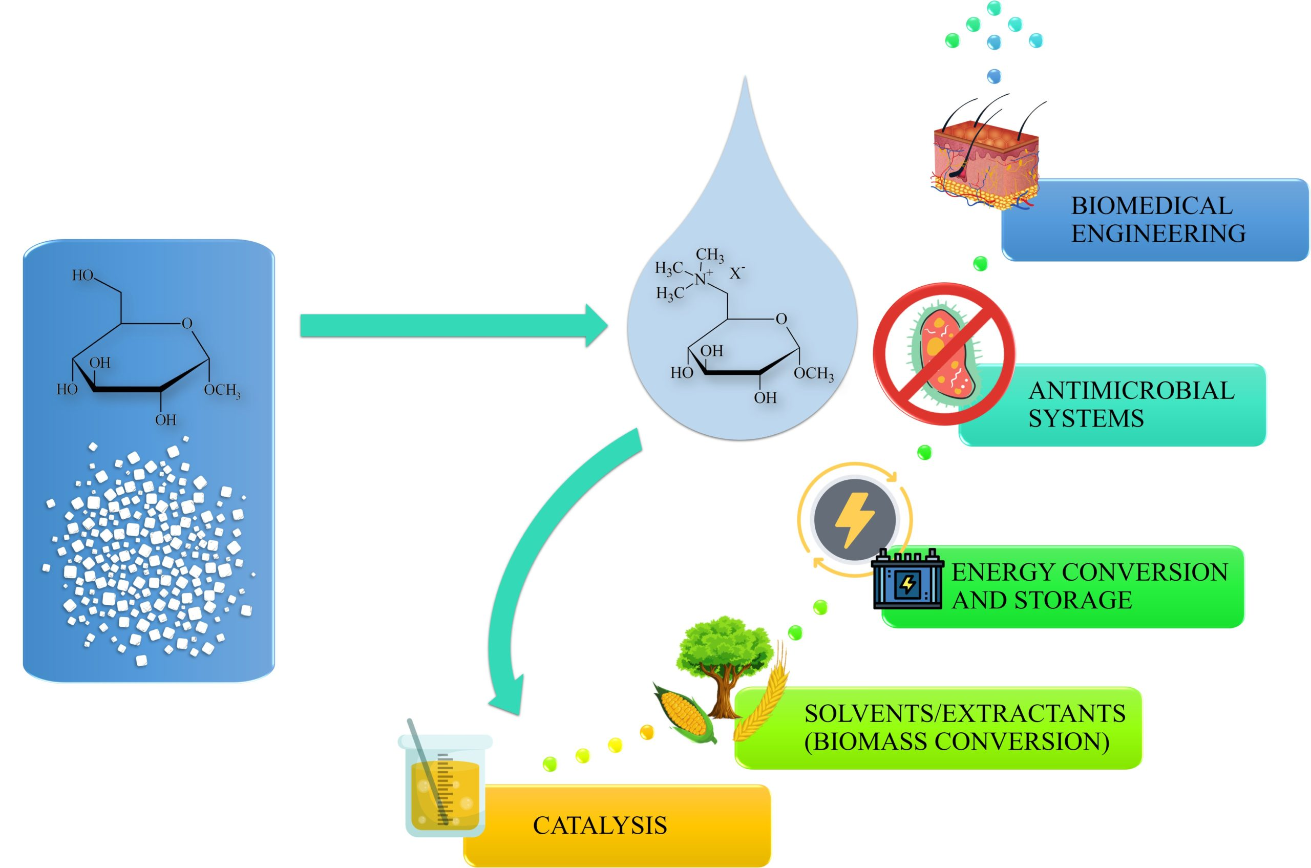 Review article on carbohydrate-derived ionic liquids in Molecules!